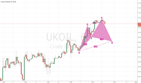 UKOIL: Oil 1H Bullish Cypher