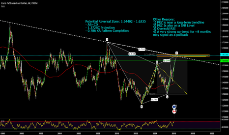 EURCAD: Possible High-Probability Weekly Gartley on EUR/CAD
