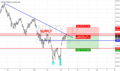 NIFTY: NIFTY SHORT POSITION