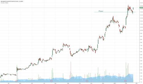 AMD: AMD floor established - Long