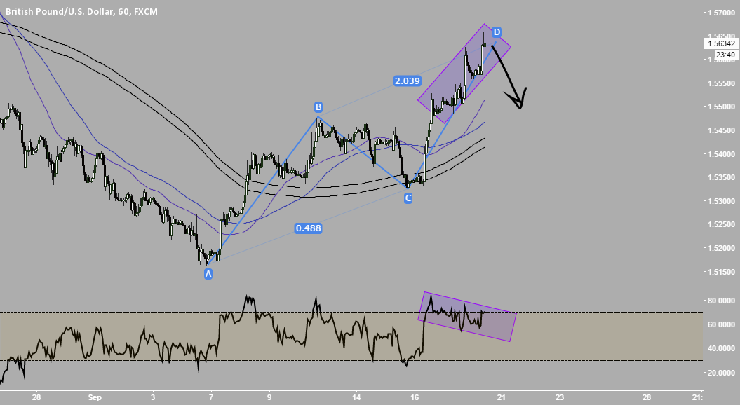 GbpUsd - Support for my GbpAud ?