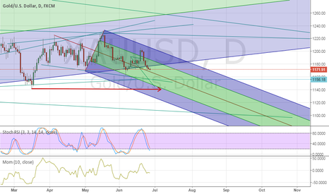 XAUUSD: Fork Analysis Gold , Daily  view