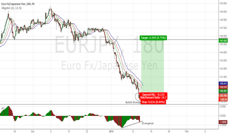 EURJPY: Divergence long-trade on EUR/JPY