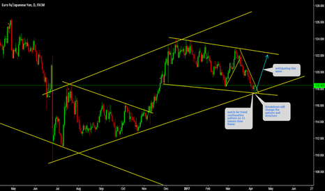 EURJPY: EURJPY Watch for trend continuation pattern on 15 minute.