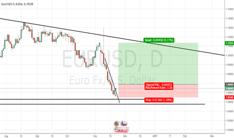 EURUSD: Buy soon