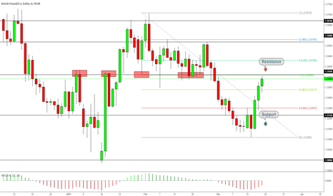 GBPUSD: GBPUSD Is Resistnace At Level 1.2410 Key ?