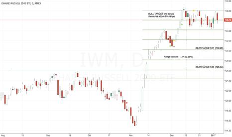 IWM: TARGETS ABOVE & BELOW