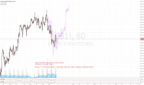 ES1!: Food For Thought