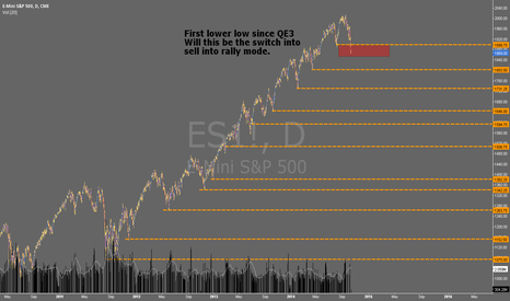 ES1!: First lower low on the ES1! since QE3 started, QE3 ends Oct