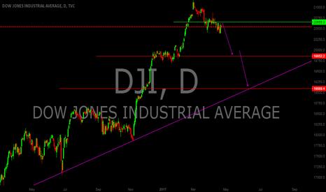 DJI: Dow Jones , The Real Money Political Prediction Market .