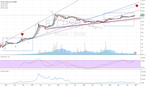 BTCUSD: Frustrated