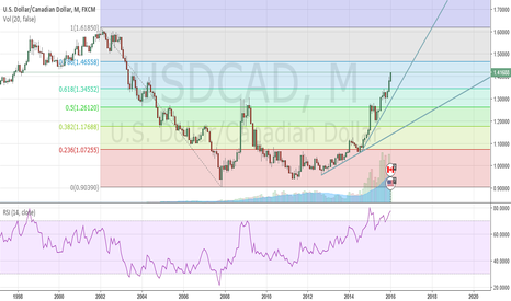 USDCAD: Monthly Close Above 61.8 Targets 78.6 @ 1.4660