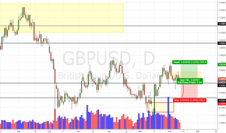 GBPUSD: GBP/USD Daily Update (12/2/17)