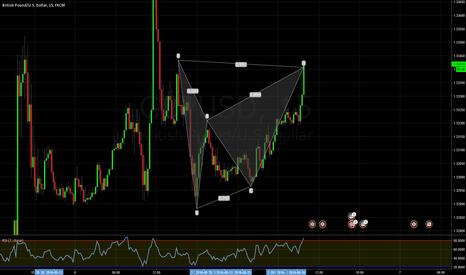 GBPUSD: GBPUSD 15min bearish Bat pattern