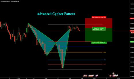 GBPUSD: GBPUSD cypher pattern