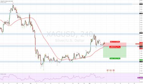 XAGUSD: Silver/USD Idea