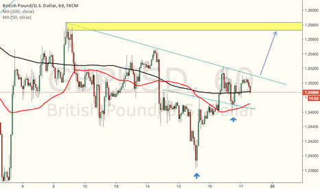 GBPUSD: If breaks, long