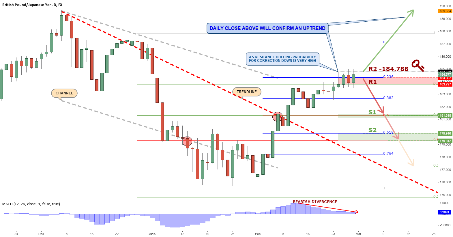 GBPJPY AT THE KEY RESISTANCE