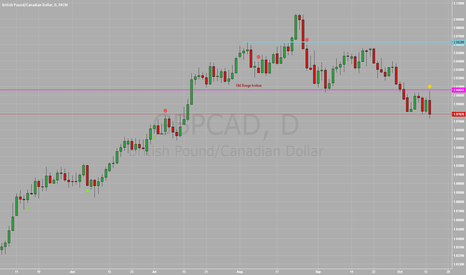 GBPCAD: $GBPCAD - Old support range broken and tested.
