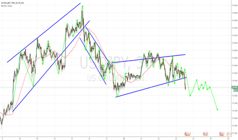 USDJPY: USDJPY 30M SHORT TERM ANALYSIS