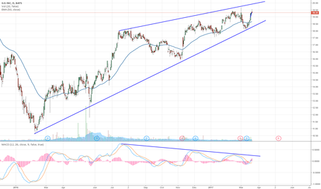 ILG: ILG ascending wedge