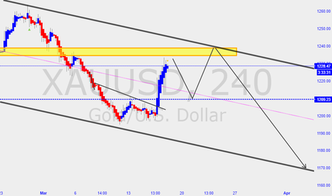 XAUUSD: GOLD Analysis ii