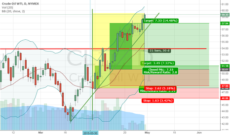 CL1!: Good month for OIL