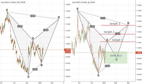 EURUSD: Евро-доллар. Лонг-бабочки.