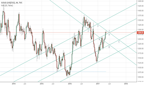 GOLD: Gold's weekly outlook: April 24-28