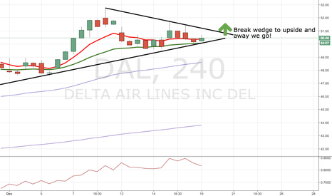 DAL: Wait for break to upside
