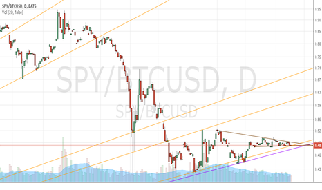 SPY/BTCUSD: SPY/Bitcoin Ratio 4/15/2016 (Short-term View)