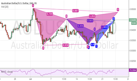 AUDUSD: double bat on audusd
