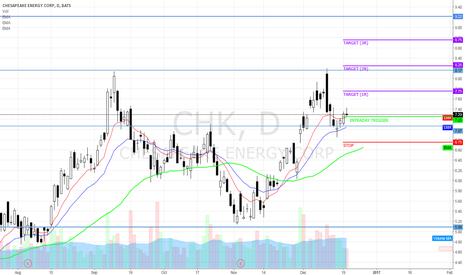 CHK: Trade setup on CHK