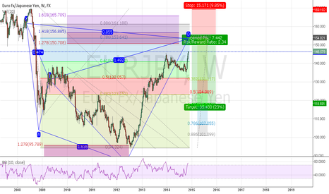 EURJPY: eurjpy weekly  cypher patter