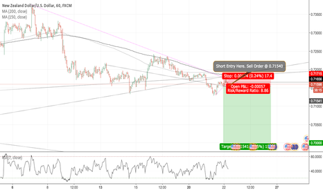 NZDUSD: NZDUSD - Short entry for a long-term, long USD trade - [TEST]
