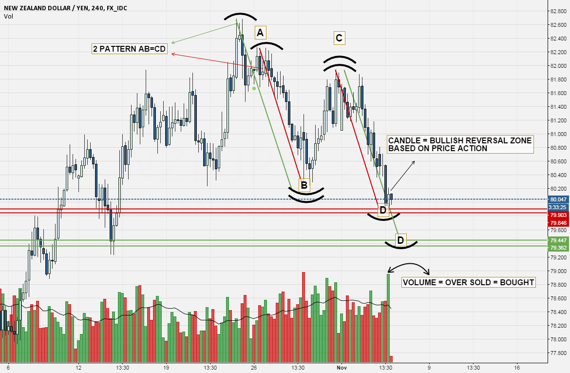 NZD===JPY SIGNAL BUY BASED ON  OVER SOLD