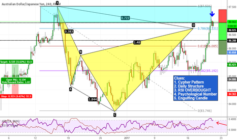 AUDJPY: Cypher at market with some confluence on AUDJPY