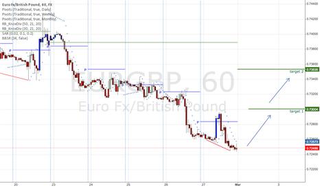 EURGBP: EURBGP Moving up