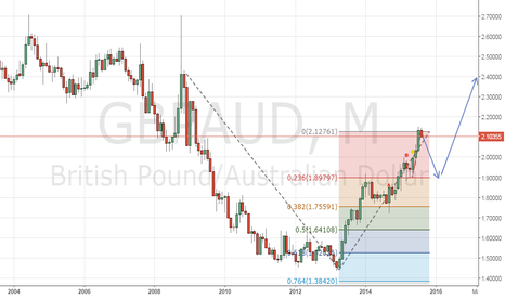 GBPAUD: GBPAUD Bearish