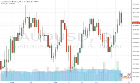 AUDUSD: AUD/USD Rally Stopped By Jobs Data