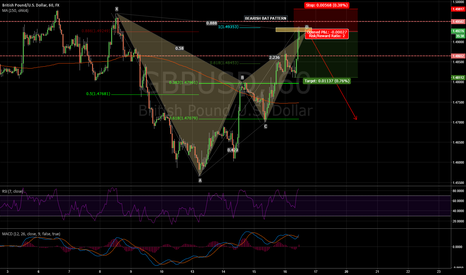GBPUSD: BEARISH BAT PATTERN 1H