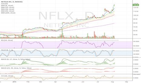 NFLX: Bearish divergence since April