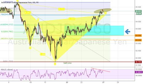 AUDJPY: AUDJPY Cypher Pattern completing just a little above