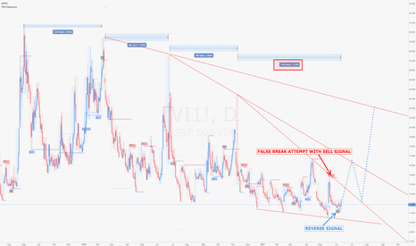 VI1!: VIX Futures / D1 : Reversal cycle on PRO Sinewave... Watch out