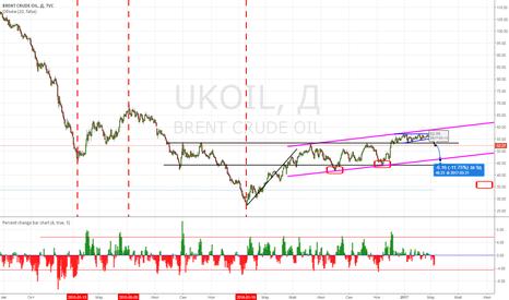 UKOIL: UKOIL: после 52 новый ориентир - 46