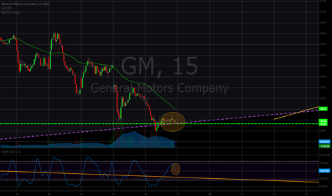 GM: GM Stochastic Divergence