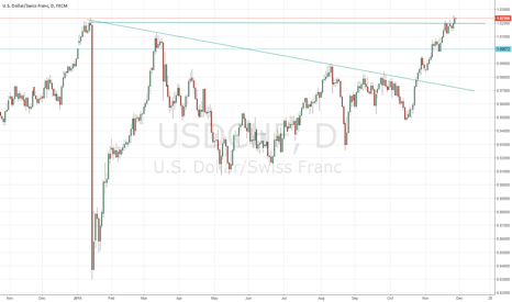 USDCHF: buy....after c
