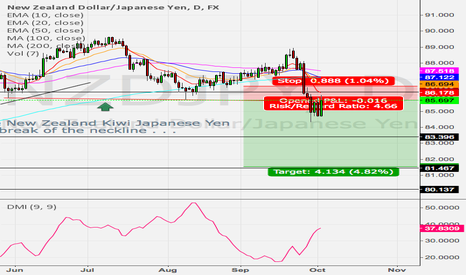 NZDJPY: *************WHATS GOING ON HERE?!!!************