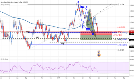 AUDNZD: AUDNZD AB=CD or Triangle sup going