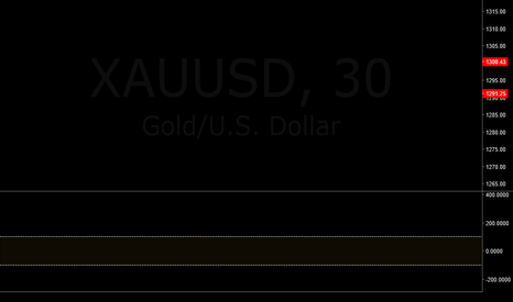XAUUSD: Buy or sell on breakout/Trade the channel (XAUUSD: Gold)